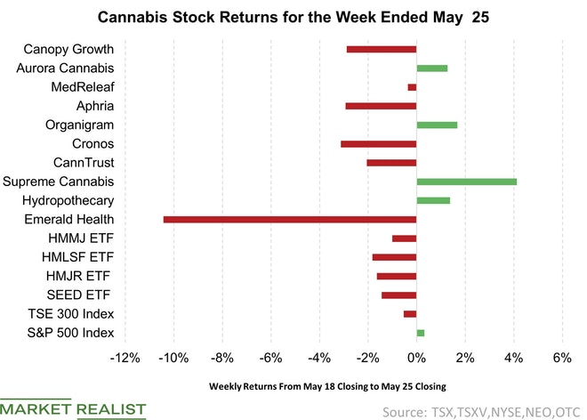 Cannabis Sector Back in the Red for Week Ended May 25