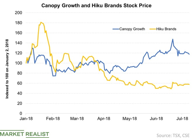 Canopy Growth Moves to Acquire Hiku Brands Company