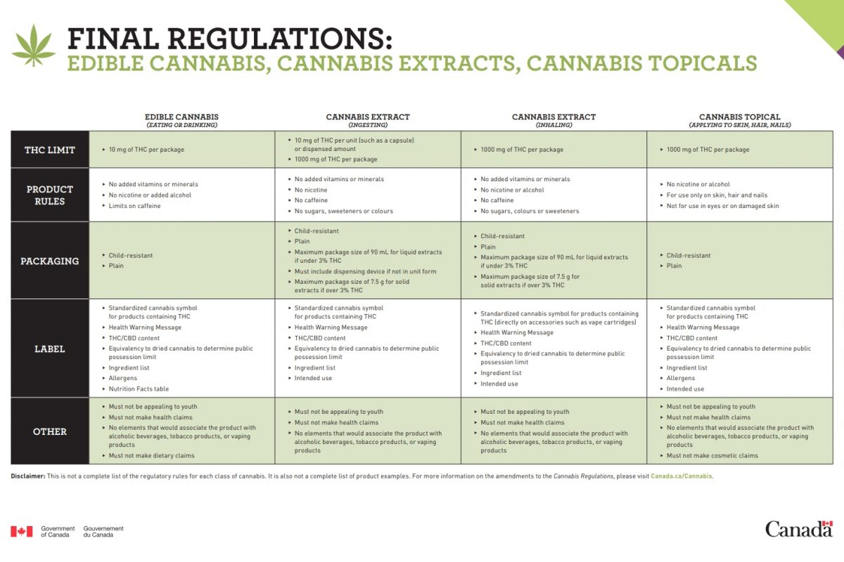Gov't Canada Releases Regulations for Edible Cannabis, Extracts & Topicals